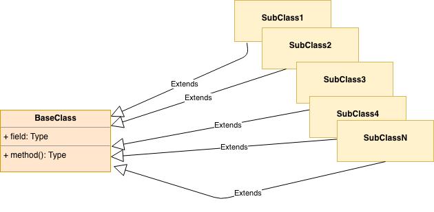 class explosion in javascript