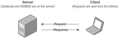 client server postgres