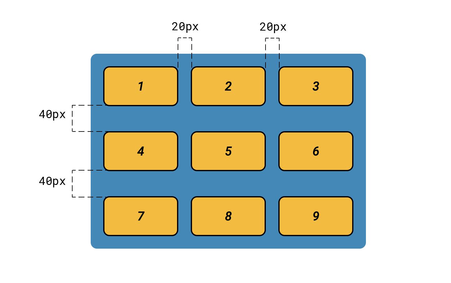 grid-gap